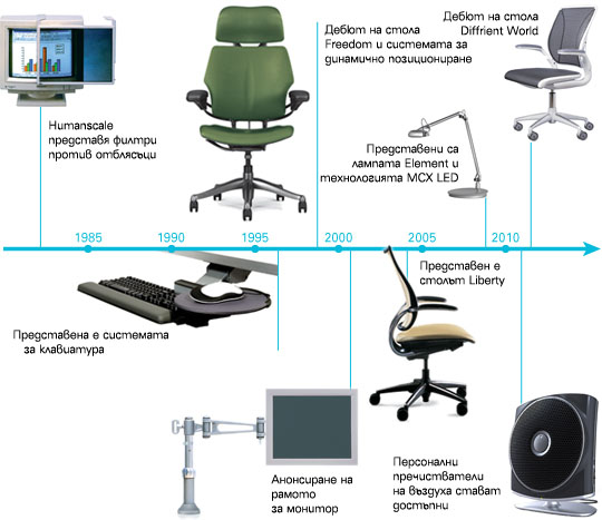 Humanscale History Timeline